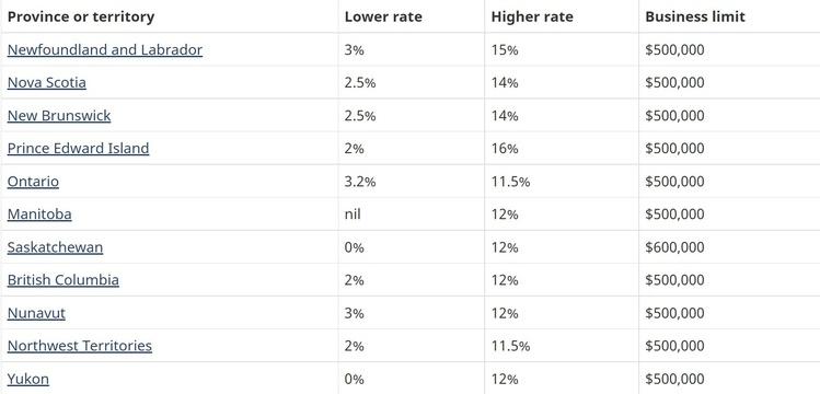 Налоговые ставки в провинциях