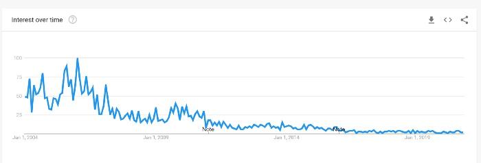 """инфографика, тренды Google по запросам """"Microsoft windows crack"""", """"Microsoft crack"""""""