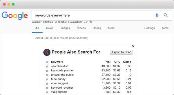 пример работы Keywords-everywhere