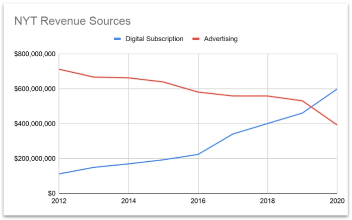 выручка NYT, платные подписки и реклама, диаграмма
