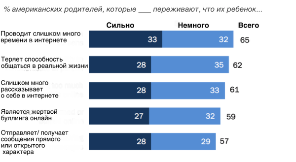 Россияне стали реже менять гаджеты: Гаджеты: Наука и техника: