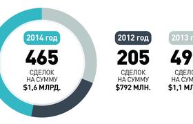 Рынок венчурных инвестиций в России — итоги 2014