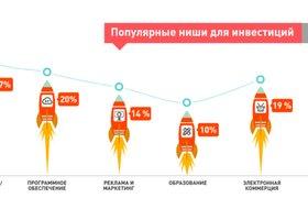 Рекламные проекты и медиа вытаскивают из кризиса российский венчур