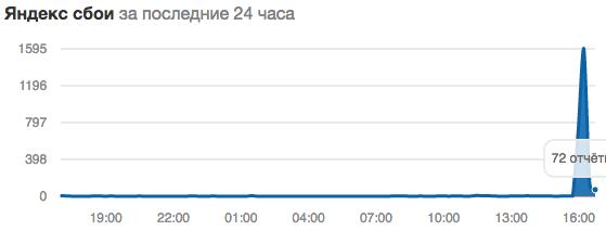"""Сбои в работе """"Яндекса"""""""