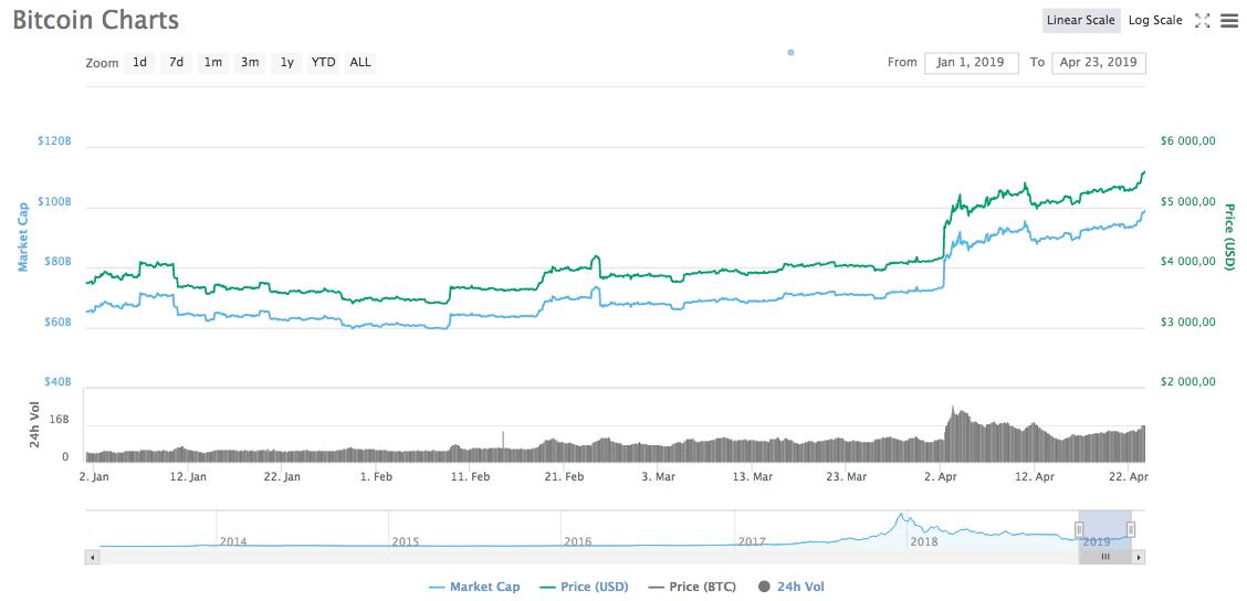 График изменения курса биткоина с начала 2019 года