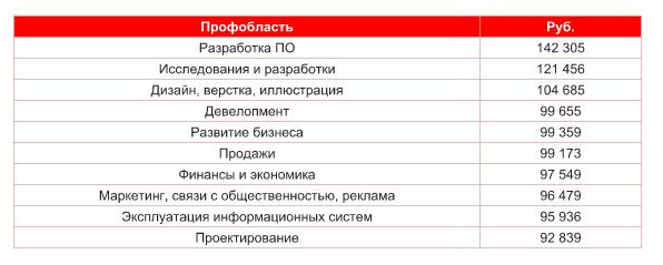 Зарплатный рейтинг профессиональных областей в Москве и Московской области