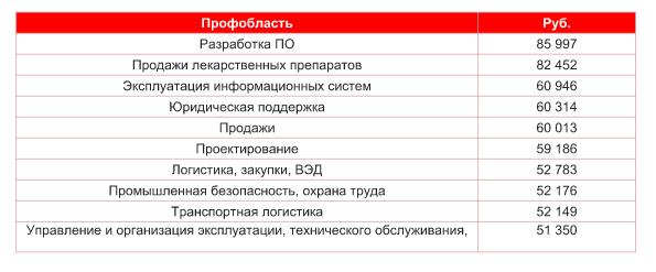 Зарплатный рейтинг профессиональных областей в регионах (без Москвы и Санкт-Петербурга)