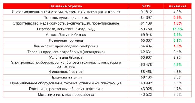 Прирост зарплат в первом полугодии 2019 года