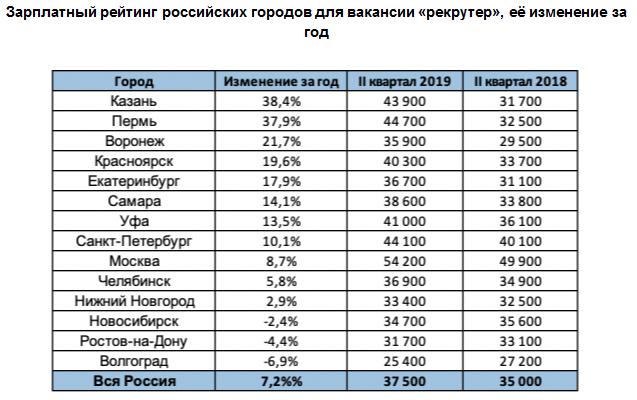 Зарплатный рейтинг российских городов для вакансии «рекрутер»