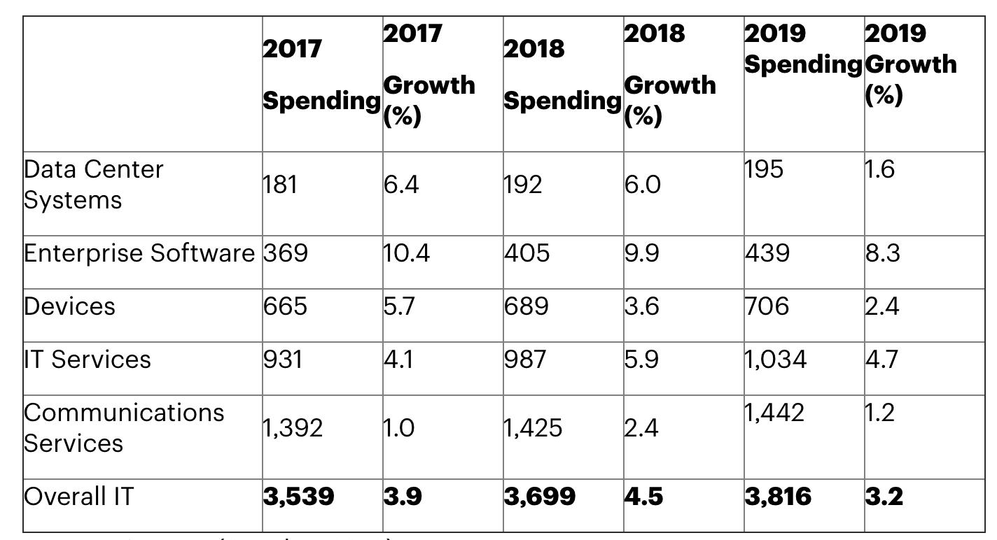 Затраты на IT-инфраструктуру