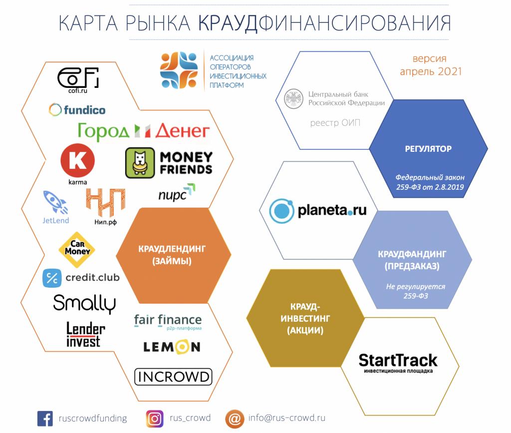 карта рынка финансирования