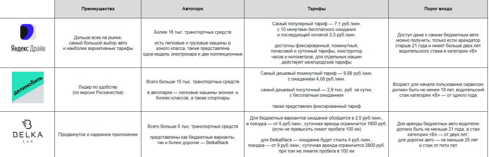 сравнение каршерингов